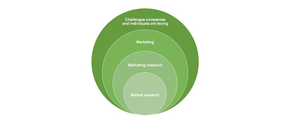 図1:マーケティングリサーチと市場調査の関係性イメージ図