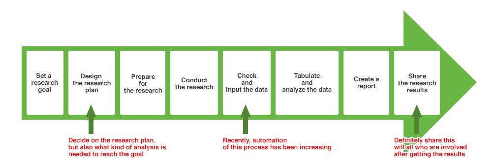図2:課題解決までのストーリーとマーケティングリサーチが必要になる箇所