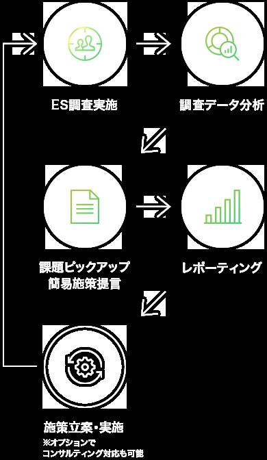 改善のサイクル