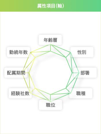 属性項目(軸)