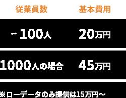 従業員100人まで20万円、1000人の場合45万円