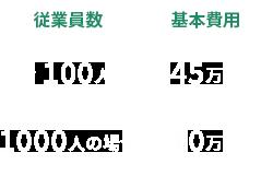 従業員100人まで45万円、1000人の場合70万円