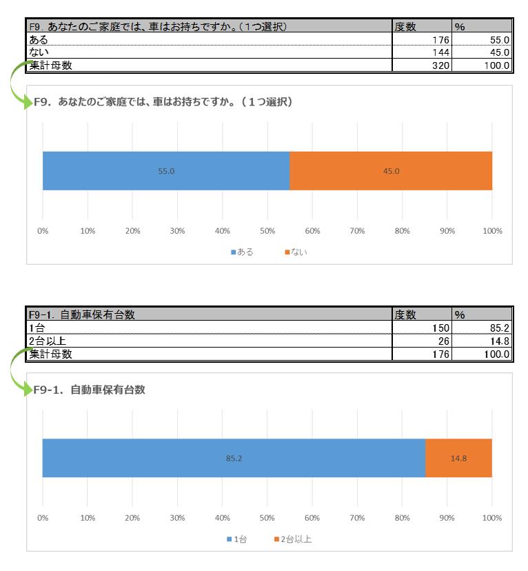 GT集計(単純集計)・グラフ作成