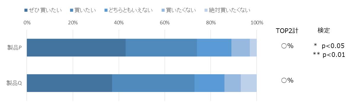 検定/カイ二乗検定/多重比較検定