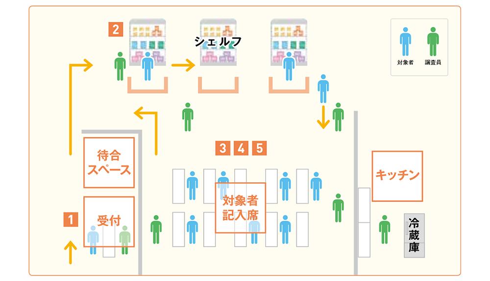 会場調査(CLT)の会場レイアウトのイメージ図と調査員の動き