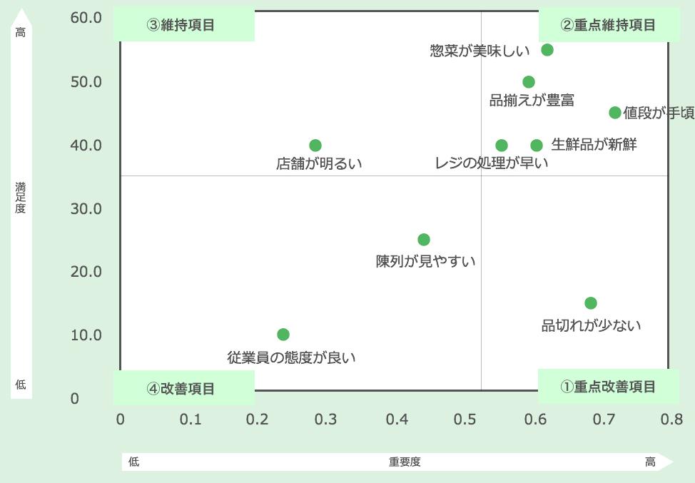 CSポートフォリオ分析アウトプット例