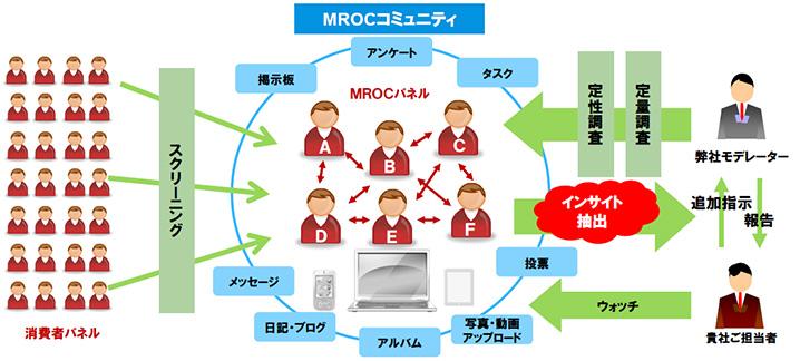 コミュニティを活用したリサーチ(MROC)とは