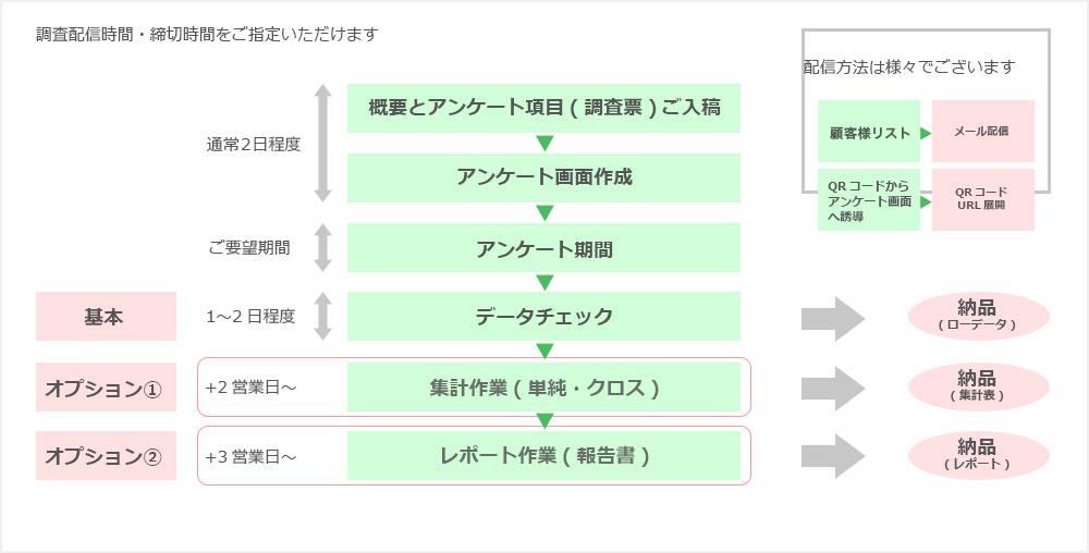 スケジュール例