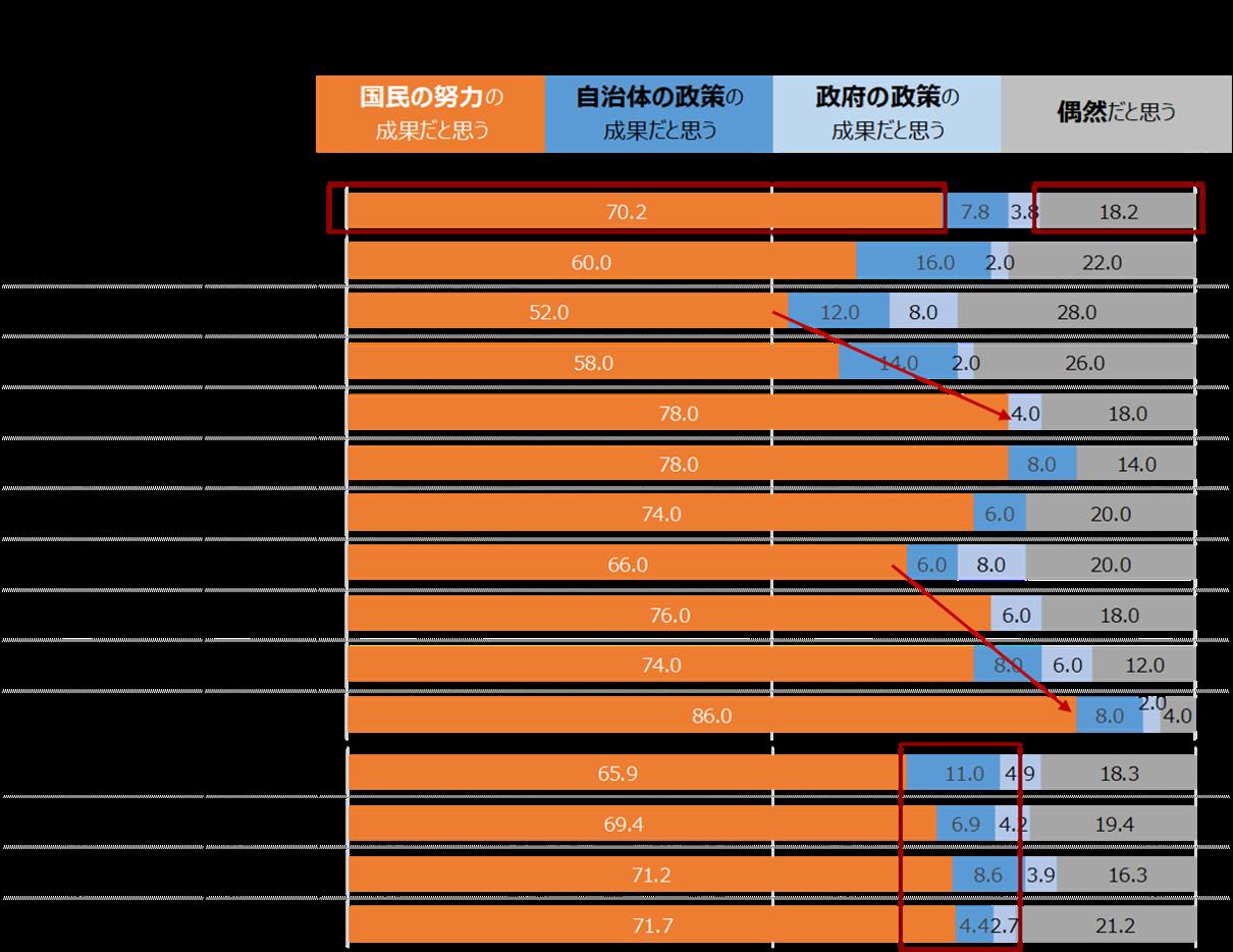 39県における緊急事態宣言解除の成果