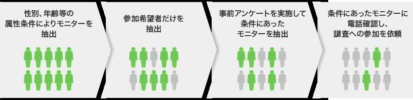 モニターリクルートイメージ図