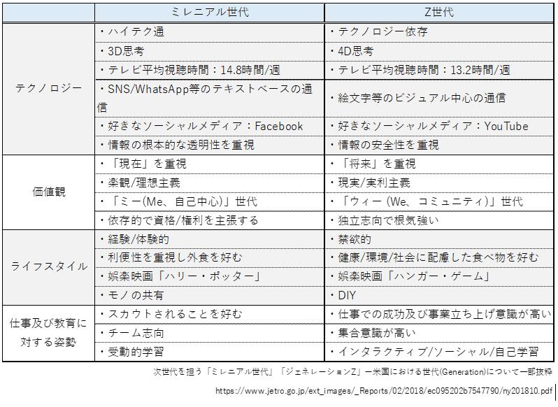 これからの日本を支えるデジタルネイティブなZ世代の特徴 - 市場調査・マーケティングリサーチ会社のアスマーク