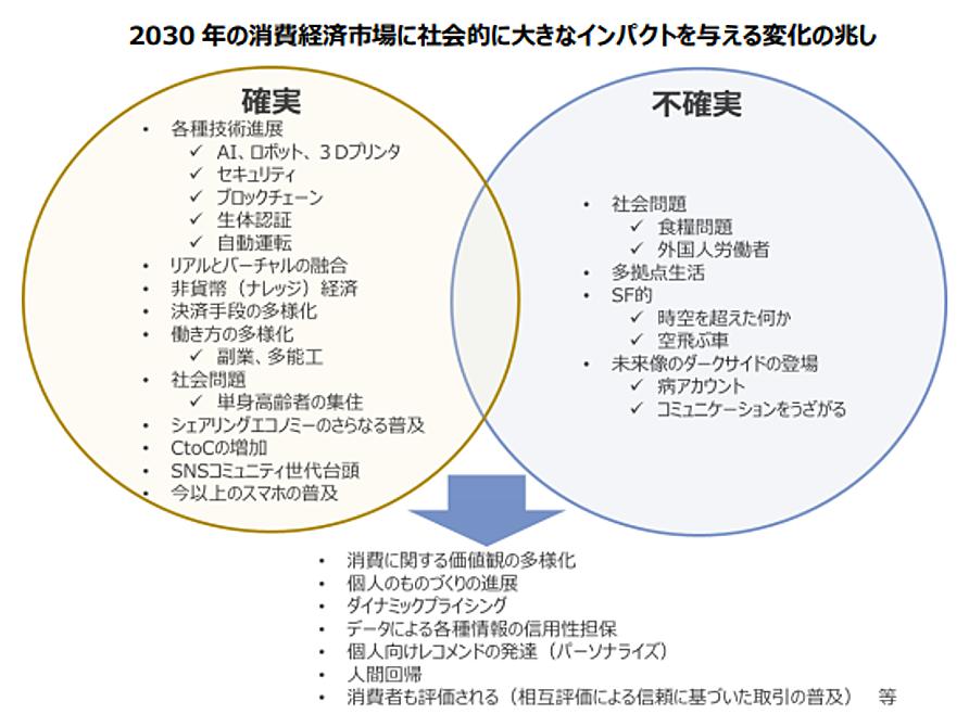 2030年の消費経済市場に社会的に大きなインパクトを与える変化の兆し
