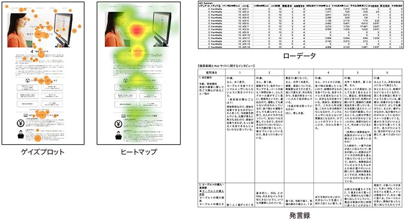 ゲイズプロット ヒートマップ ローデータ 発言録