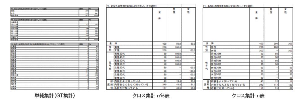 単純集計(GT集計)クロス集計 n表 クロス集計 n%表