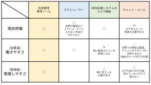 在席管理方法比較表
